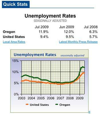 Unemployment statistics from WorkingInOregon.org