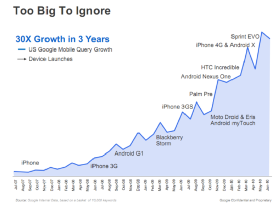 MobileSearchGrowth.png